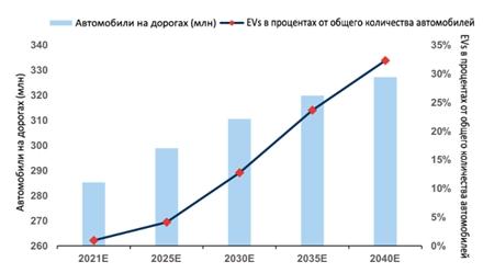 Электромобили и растущий спрос на электроэнергию
