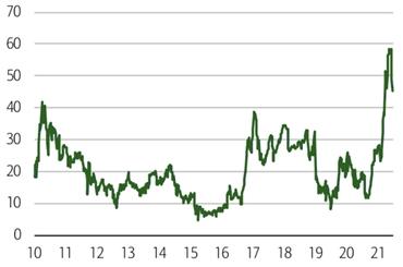 Снижение цен на железную руду