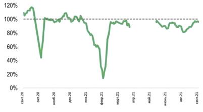 Еженедельный обзор рынка нефти