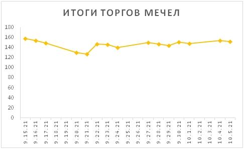Новости российского и зарубежного рынков