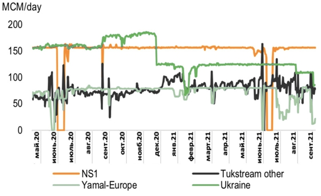 Рынки газа – появится ли источник предложения?